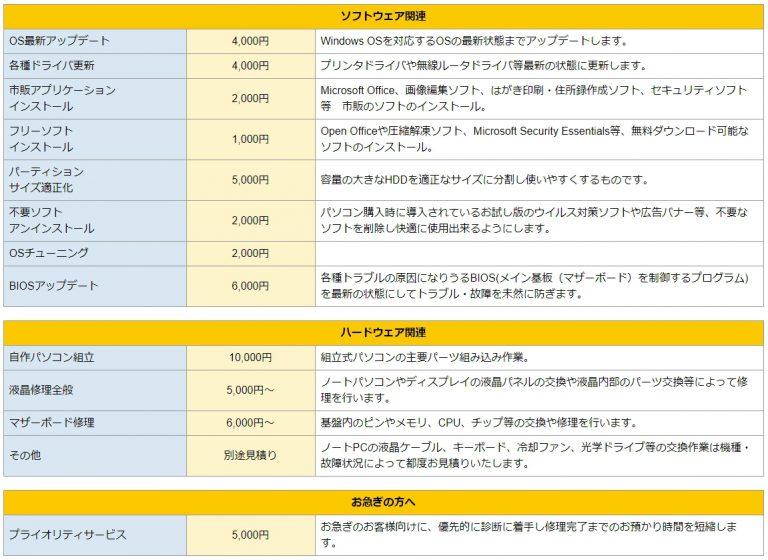 パソコン修理24 三宮店 修理費用詳細-4