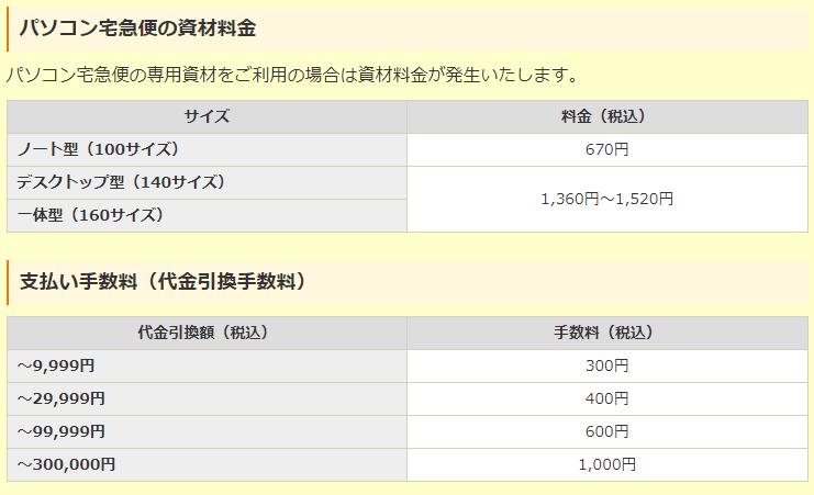 ドクター・ホームネット 宅急便の資材料金