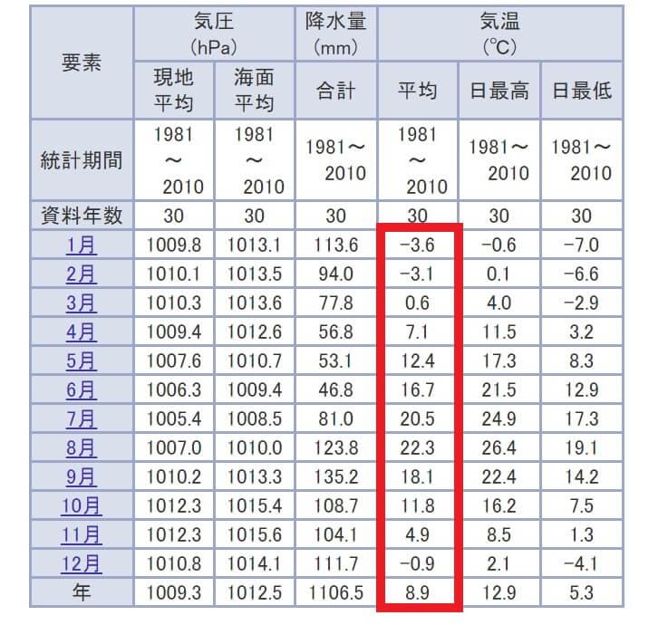 札幌の気候の特徴