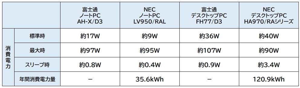 富士通 15.6型ワイド ノートパソコン LIFEBOOK AHシリーズ(ハイスペック / ベーシック)