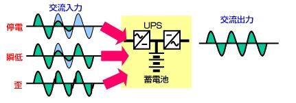 UPSの動作原理