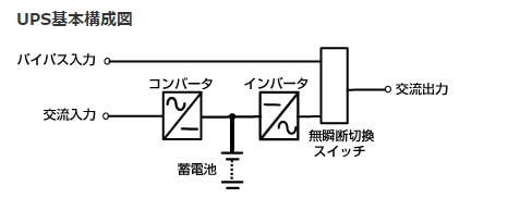 UPSの基本構成
