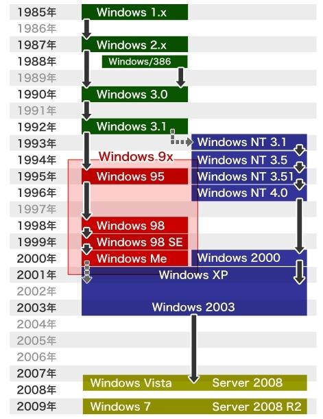 リリースされてきたWindows OSのバージョン-1