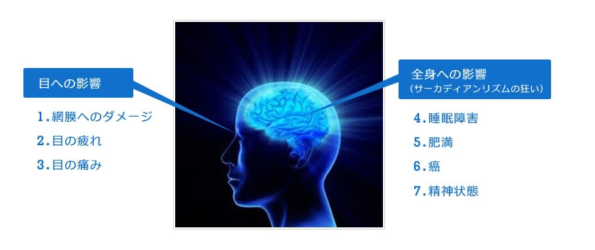 ブルーライトが人体に与える悪影響