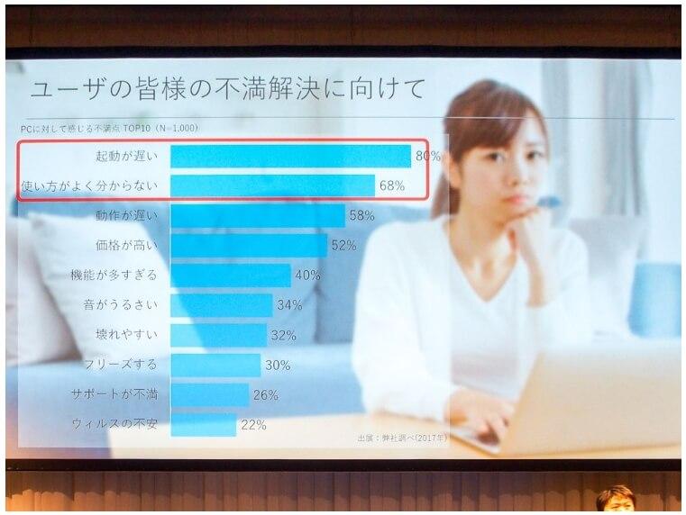 パソコンをシャットダウンするユーザーは約7割