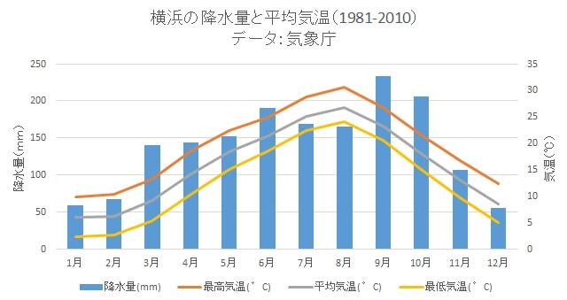 オールジャパンリロケーション株式会社 横浜の四季と気候、季節ごとの過ごし方