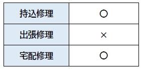 ドスパラ 広島店 修理方法