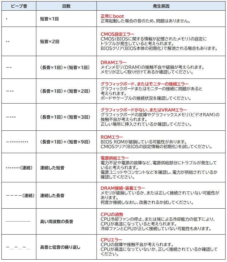 ビープ音の種類(パターン)と発生する原因-1