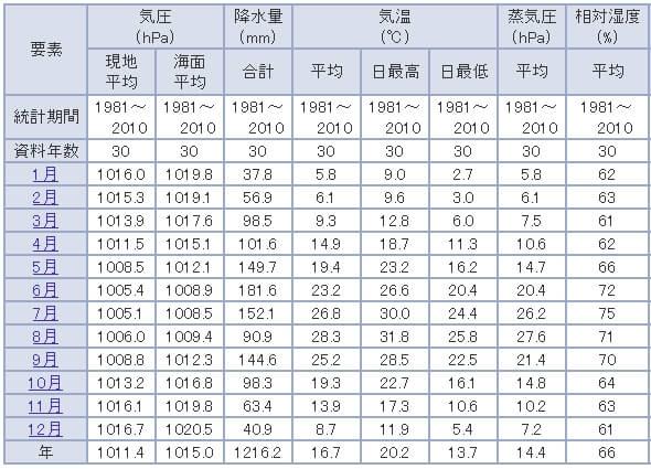 神戸の気候の特徴