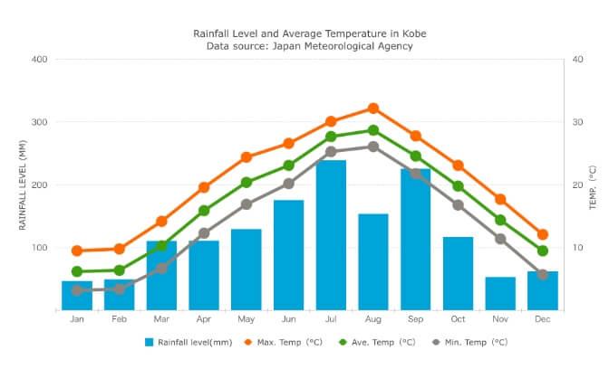 オールジャパンリロケーション株式会社 神戸の四季と気候、季節ごとの過ごし方