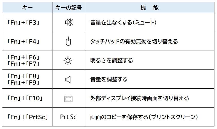 「Fn」キーと同時に押すと利用できる機能例