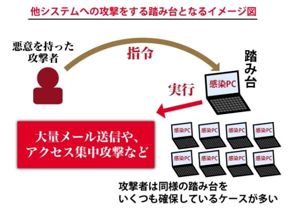パソコンの乗っ取り(ハッキング)がもたらす被害の事例-3