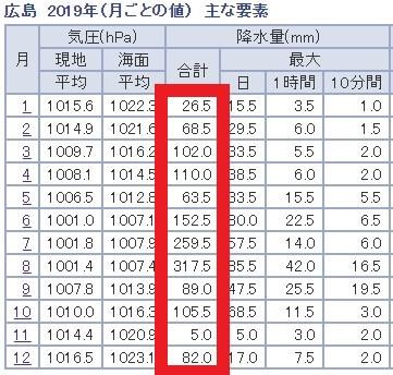 広島の気候の特徴