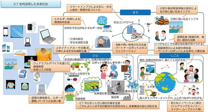 ICTを利活用した未来社会のイメージ