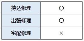 ドクター・ホームネット 熊本店 修理方法