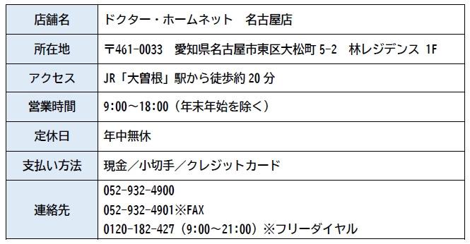 ドクター・ホームネット 名古屋店 店舗情報