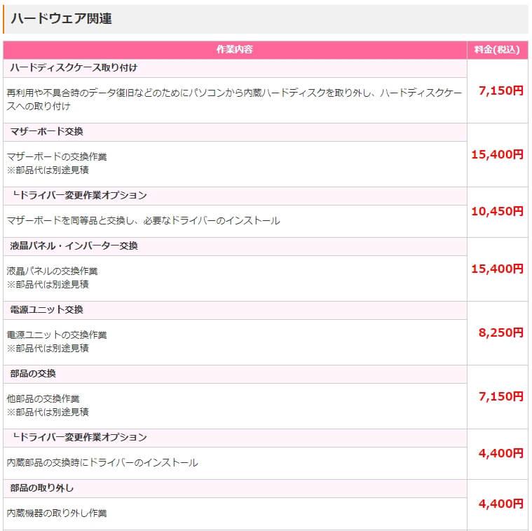 ドクター・ホームネット 修理費用詳細-1