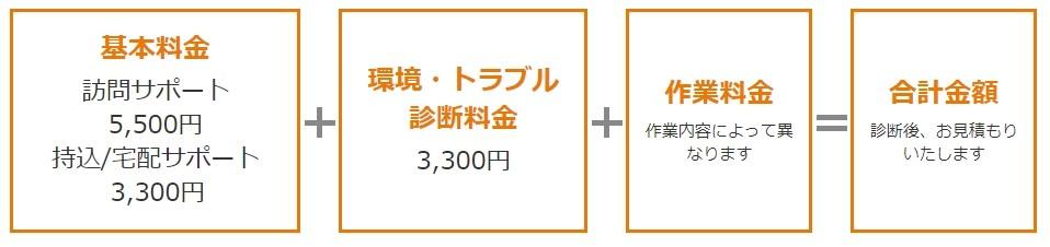 ドクター・ホームネット 広島店 修理費用