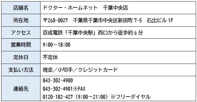 ドクター・ホームネット 千葉中央店 店舗情報