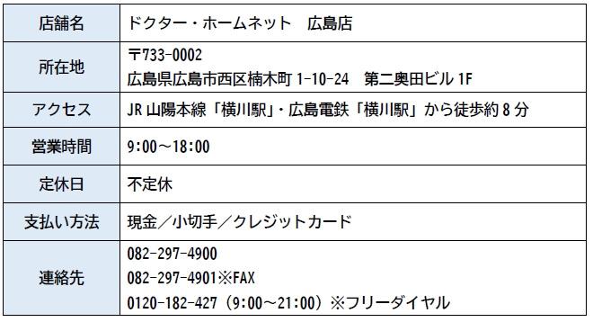 ドクター・ホームネット 広島店 店舗情報