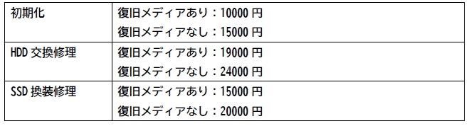 PCデポ スマートライフ新横浜店 修理費用-2