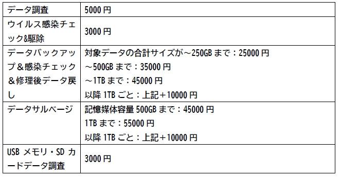 PCデポ スマートライフ新横浜店 修理費用-5