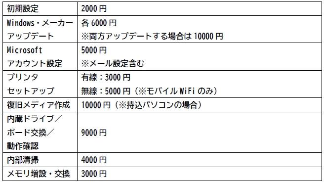 PCデポ スマートライフ新横浜店 修理費用-3