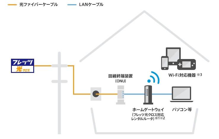 Wi-Fi(無線LAN)ルーターを用意する