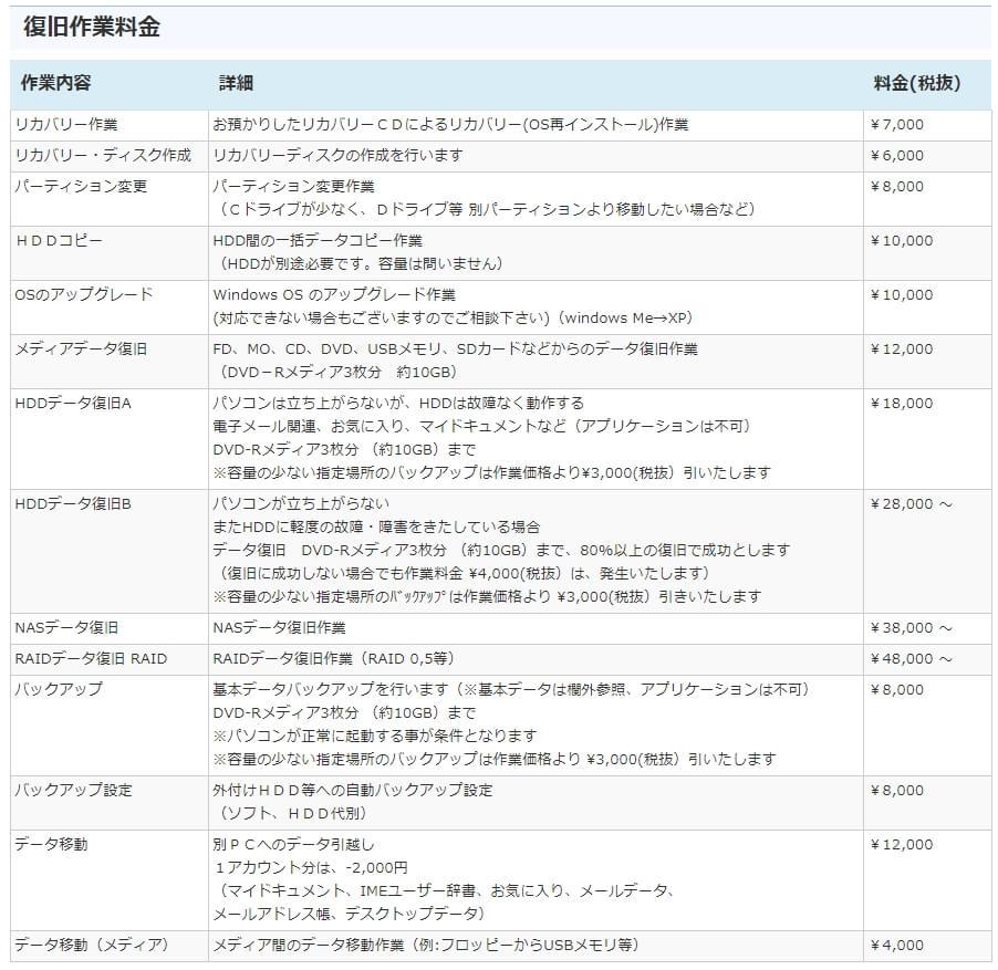 PCレスキュー 修理費用氏詳細-2