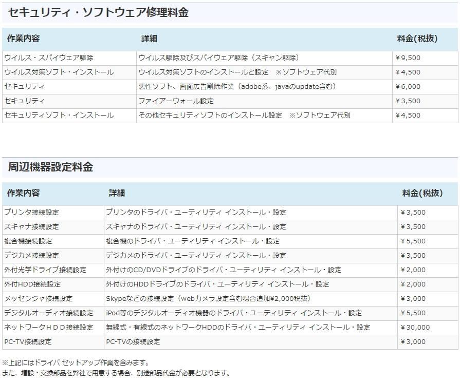 PCレスキュー 修理費用氏詳細-3