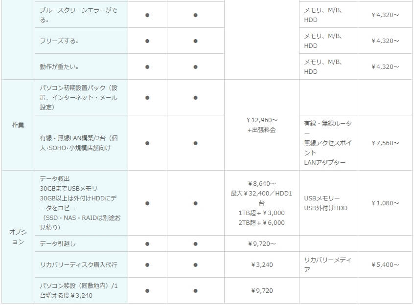 PCエイド 修理費用詳細-6