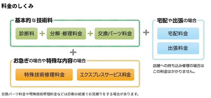 パソコンドック24  札幌麻生店 料金しくみ