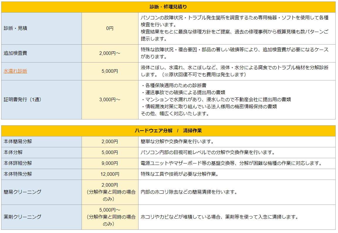 パソコン修理24 札幌店 修理費用-1