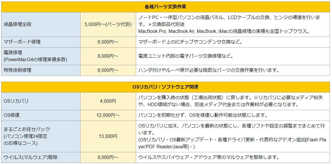 パソコン修理24 札幌店 修理費用-2