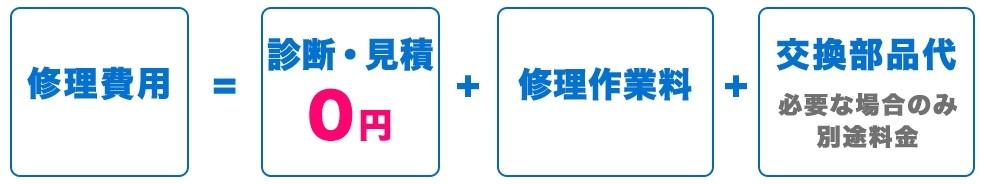 パソコン修理24 札幌店 修理費用