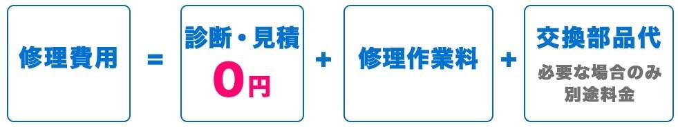 パソコン修理24 広島紙屋町店 修理費用