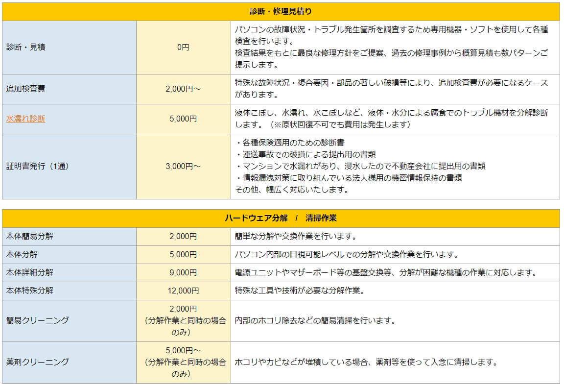パソコン修理24 広島紙屋町店 修理費用詳細1
