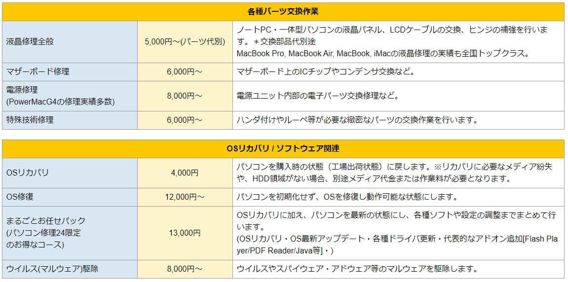 パソコン修理24 広島紙屋町店 修理費用詳細2