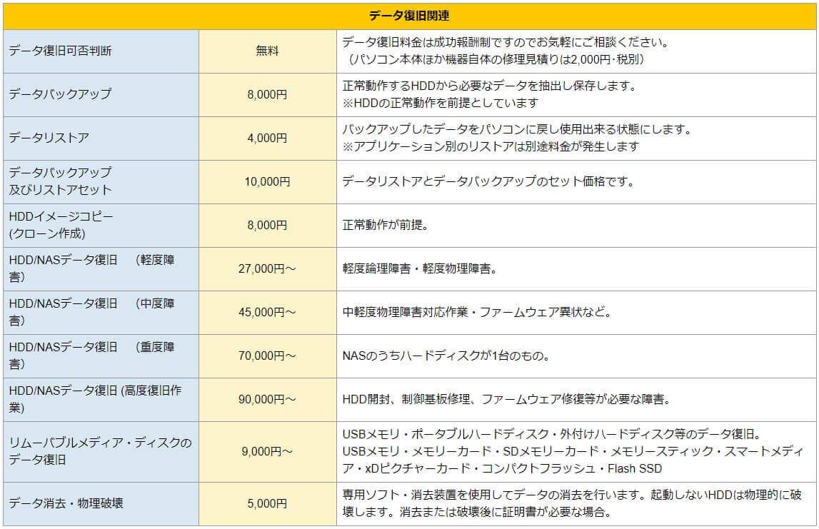 パソコン修理24 広島紙屋町店 修理費用詳細3