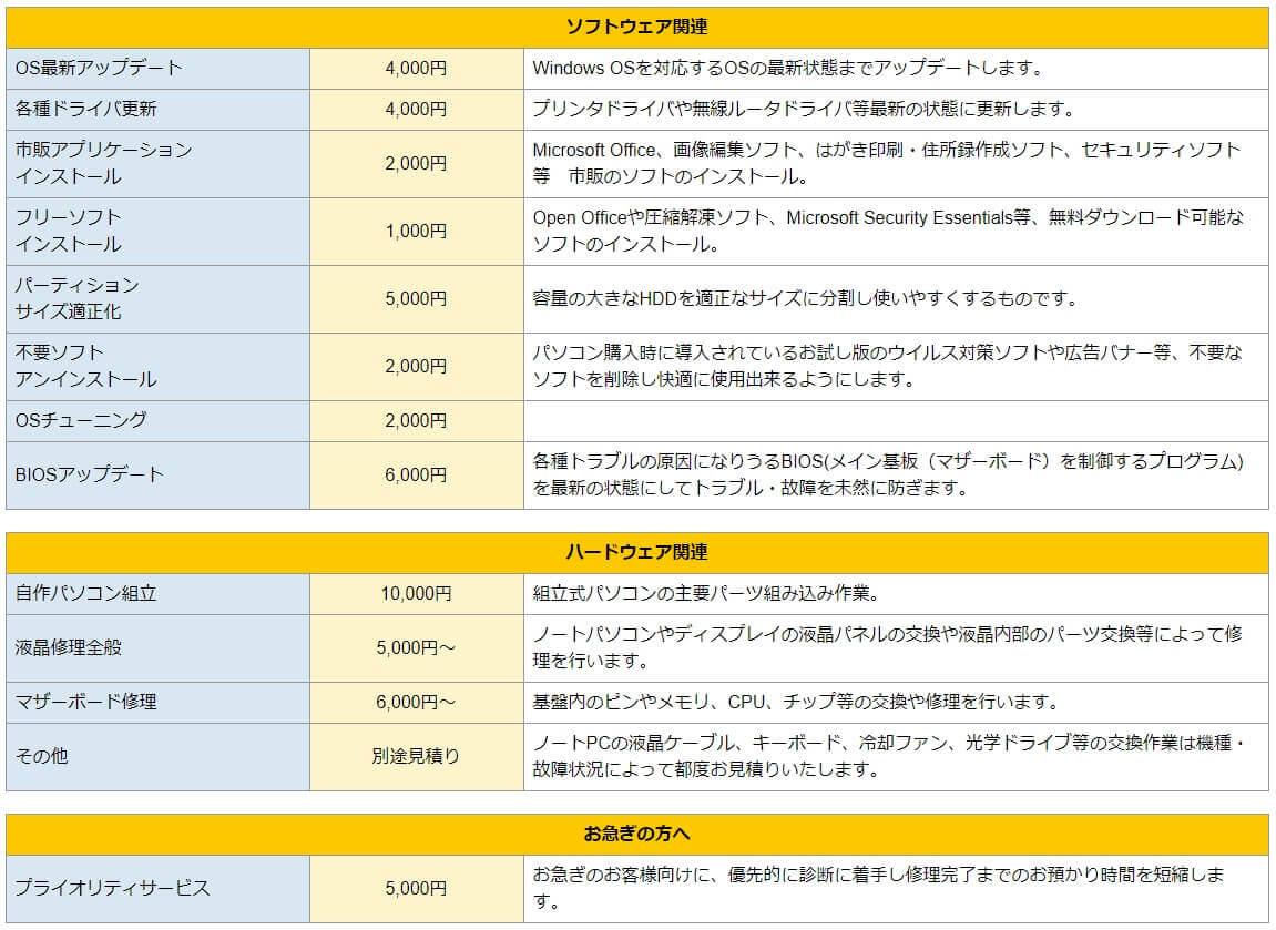 パソコン修理24 広島紙屋町店 修理費用詳細4