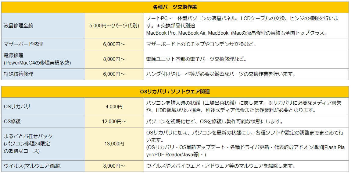 パソコン修理24 横浜関内店 修理費用詳細-2