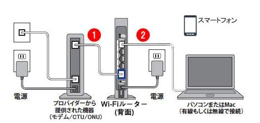 ONUまたはモデムとWi-Fiルーターを接続する