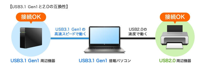 USB3.1 Gen1と2.0の互換性