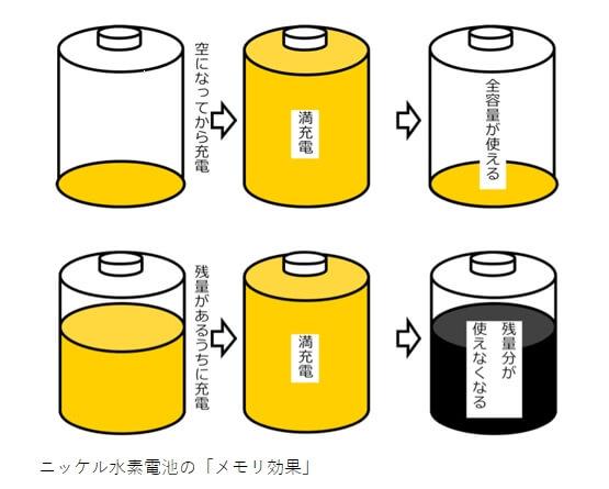 ニッケル水素電池の場合