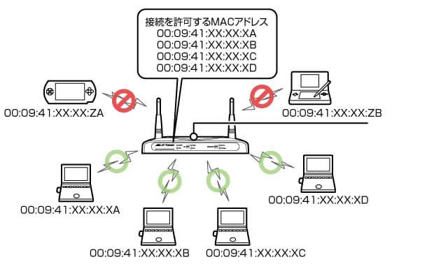 MACアドレスとは-1