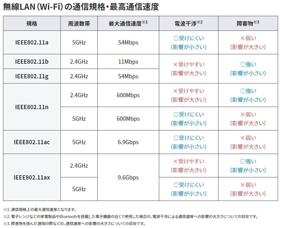 無線LAN(Wi-Fi)の通信規格・最高通信速度