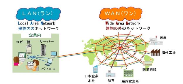 WAN(ワイドエリアネットワーク)