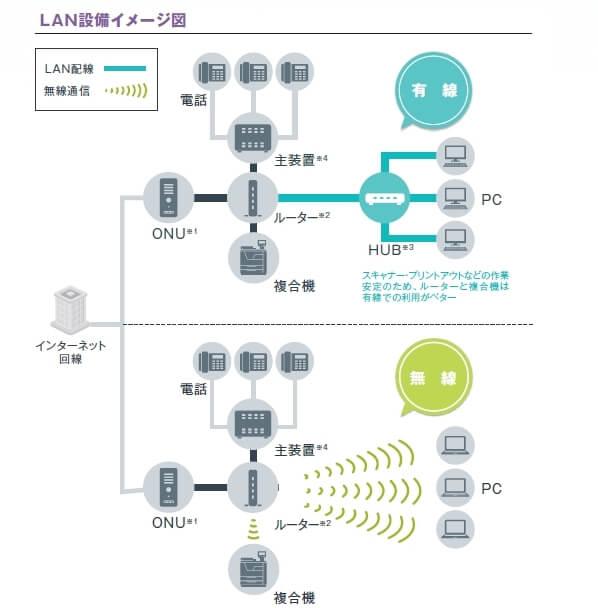 LAN(ローカルエリアネットワーク)