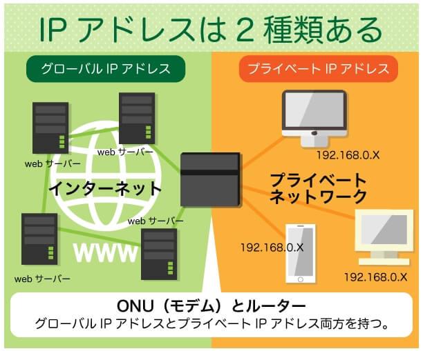 IPアドレスとは-1