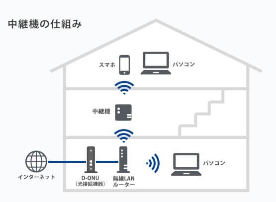 無線LAN中継機を設置する